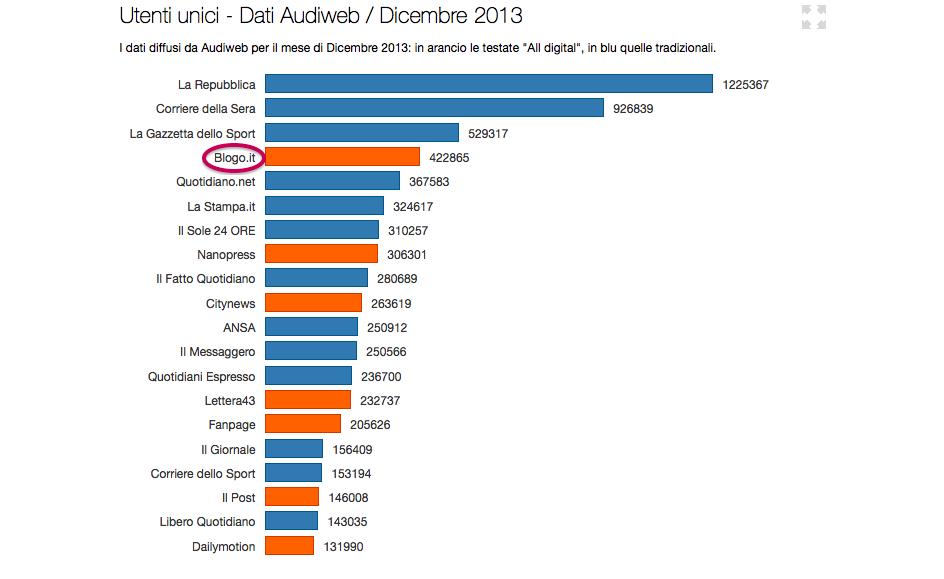 Dati Audiweb Dicembre 2013