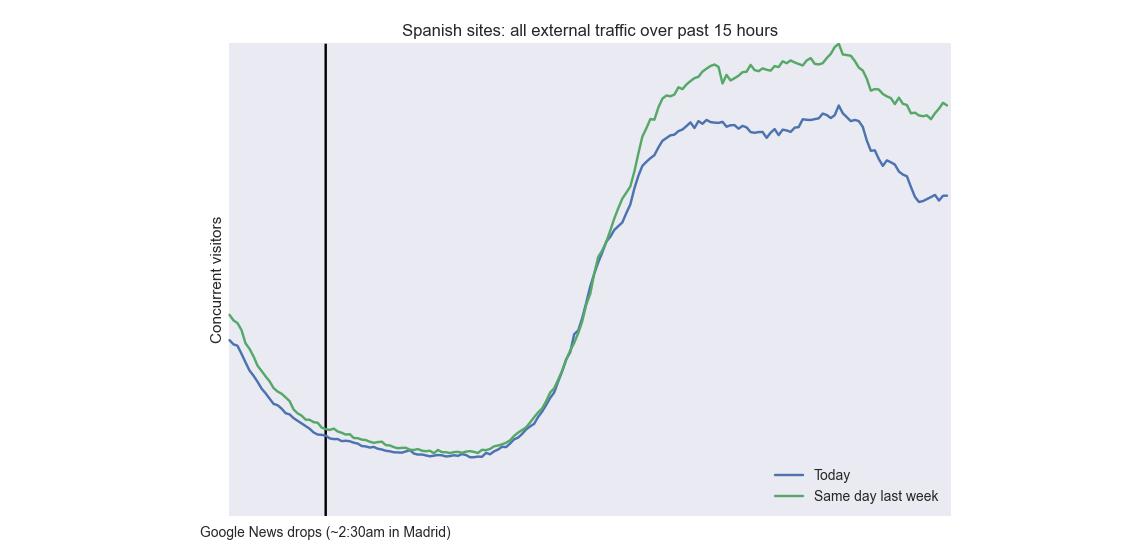 Google News Spagna - Gigaom