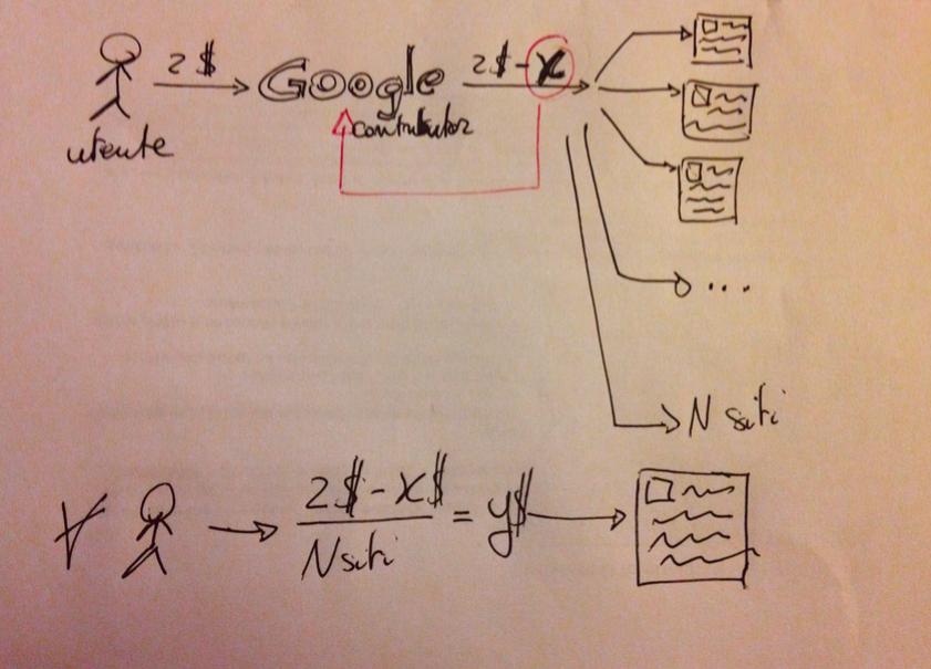Google Contributor schema distribuzione rendimenti